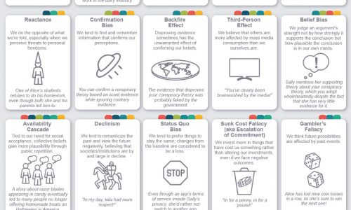 a list of cognitive biases and how they effect communication