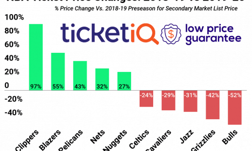 NBA Ticket Price Changes