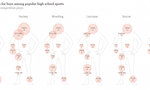 Most Common Injuries in Popular Boys High School Sports