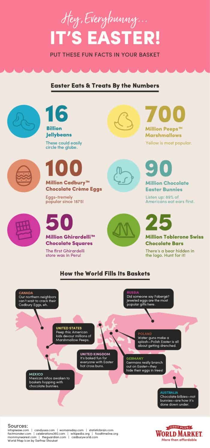 Facts about how Easter is celebrated around the world
