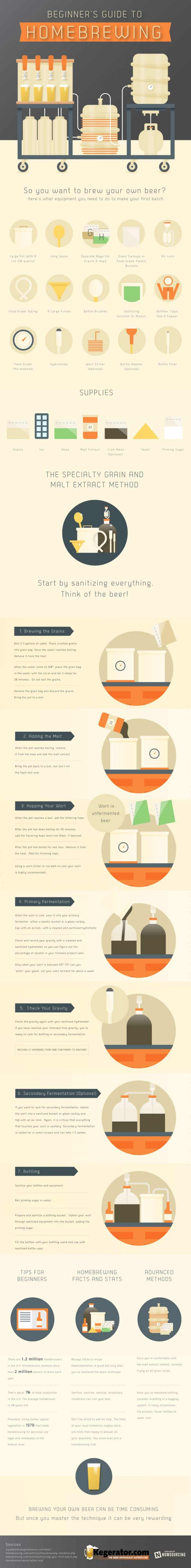 a step by step guide to brewing your own beer at home