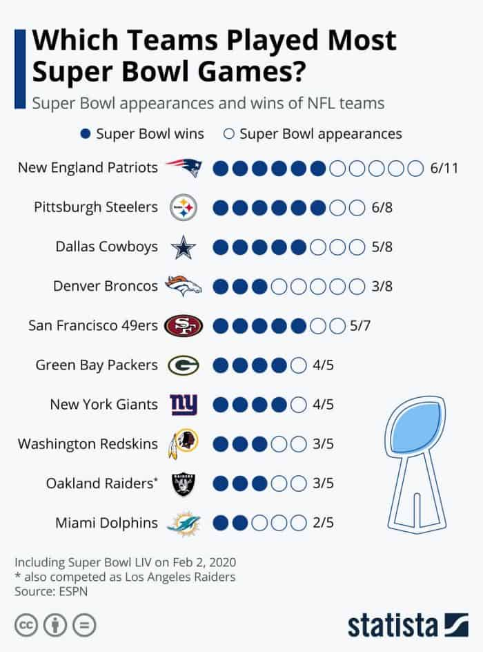superbowl appearances infographic