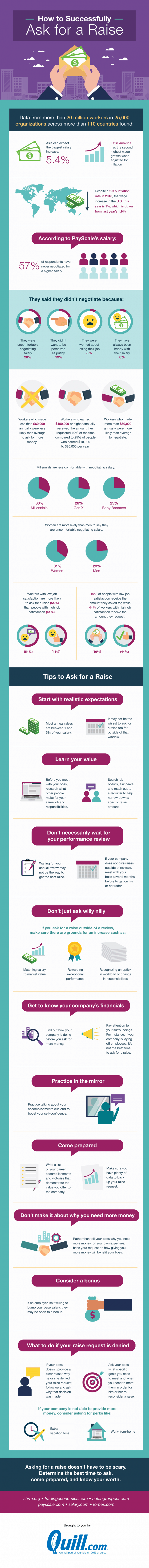 Tips to follow when you are asking for a raise