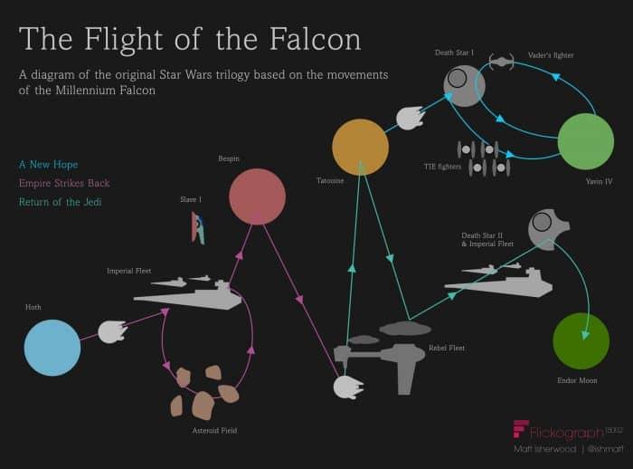 Flight of The Falcon