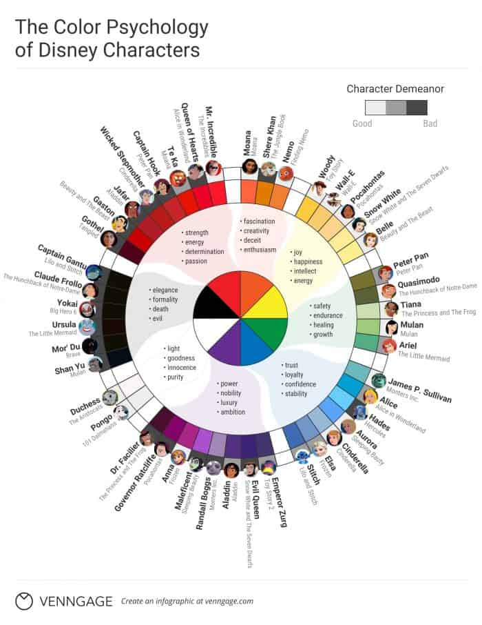 Color Psychology of Disney Characters