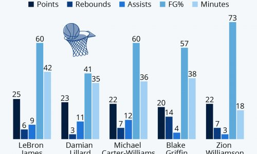 Best NBA Debuts Since 2000