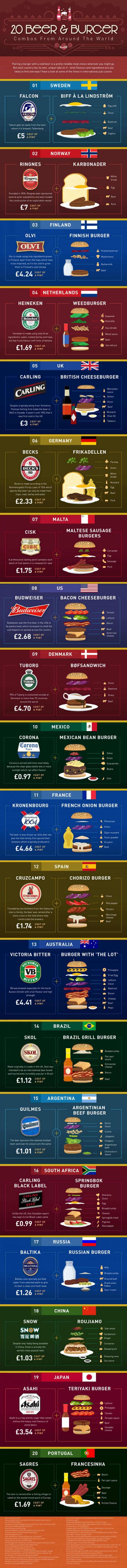 20 Beer/Burger Combos