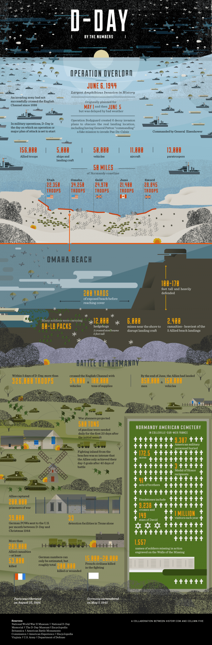 Everything you should know about D-Day by the numbers