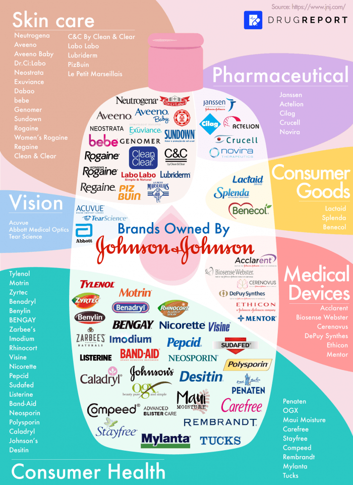 Brands Owned By Johnson-Johnson