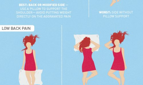 examples of the best and worst sleeping positions effects on pains