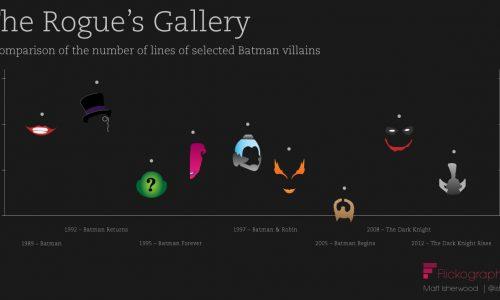 Batman Rogue's Gallery