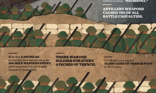 Important Facts to know about WWI by the numbers