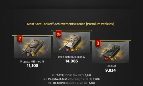 Best and Most Popular Tanks to play with in World of Tanks