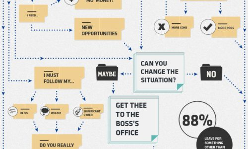 a flowchart to decide whether to quit or not
