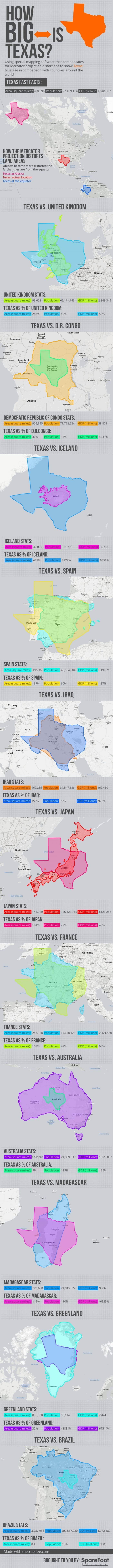 Texas is a large area