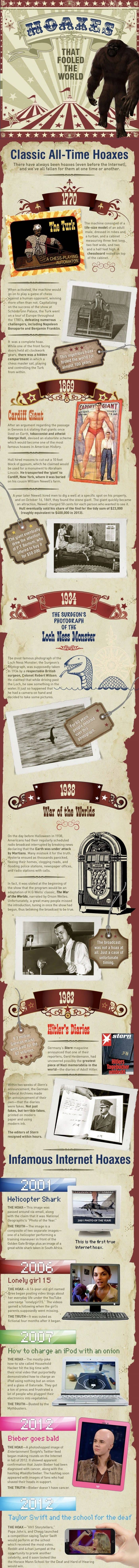 Hoaxes That Fooled The World