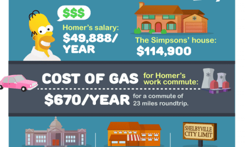 Cost of Living in Springfield