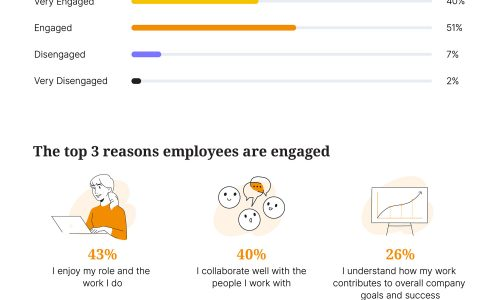 How Job Engagement Enhances Productivity