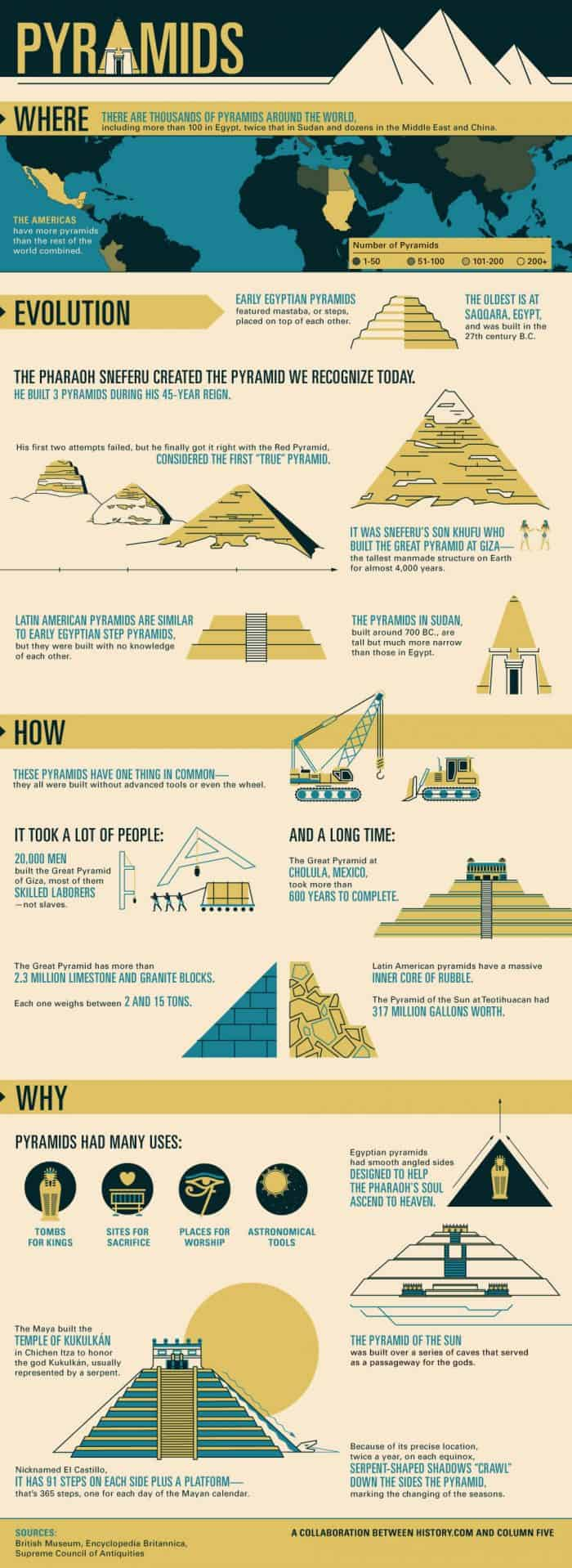 Facts that you may or may not know about pyramids