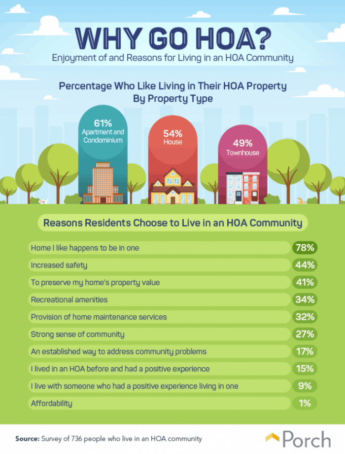 Why an HOA could be beneficial for you