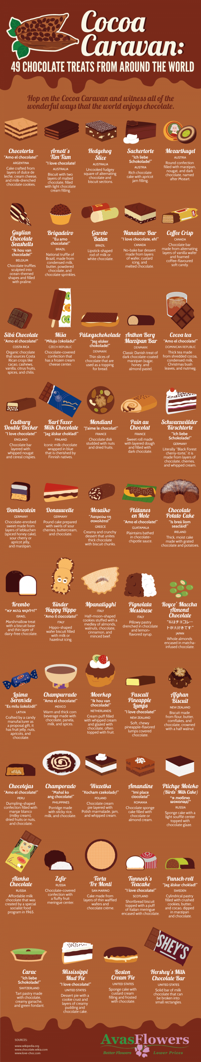 49 Chocolate Treats