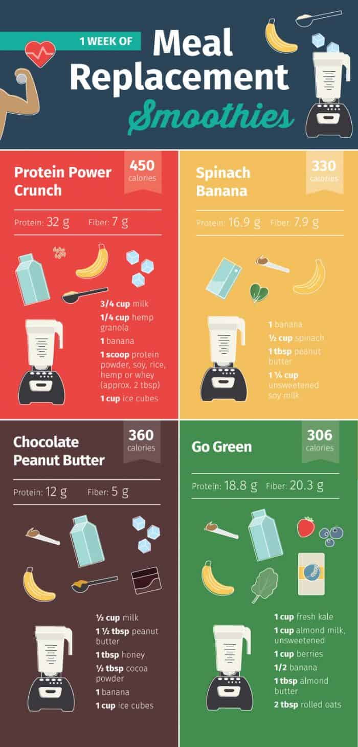Replacement meal smoothies