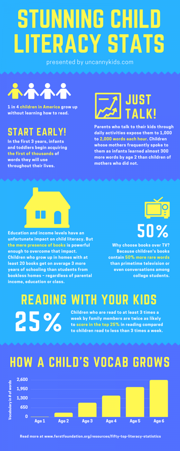 Reading is helping children succeed