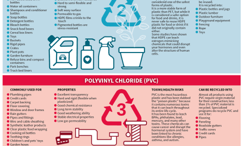plastics toxicity and their various uses