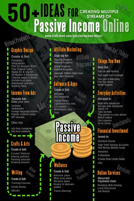 How to Make a Passive Income