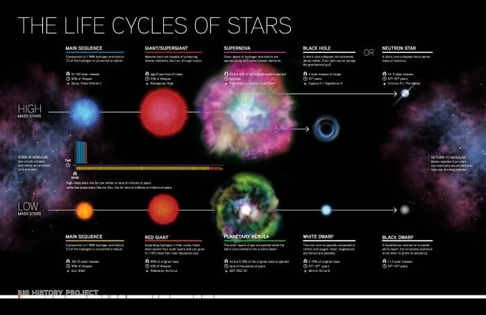 The Life Cycle of the Stars