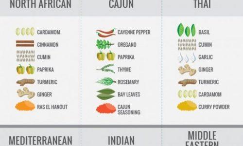 Spices around the world