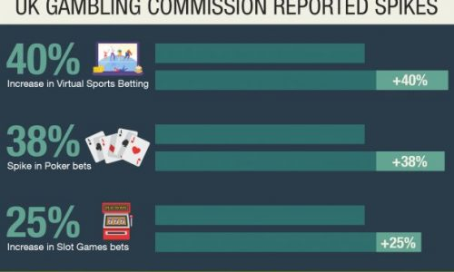 Online gambling as impacted by the Covid-19