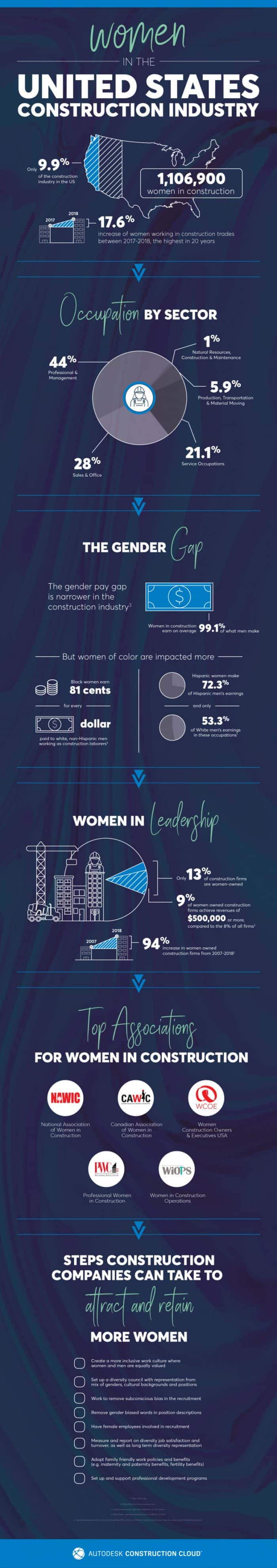 Women in the United States Construction Industry