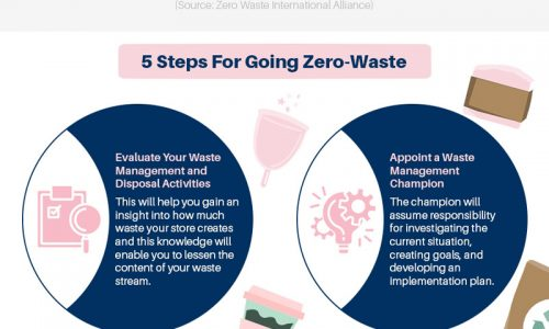 Top reasons why businesses should support zero waste retail