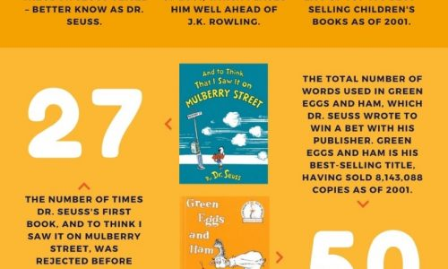 Dr Seuss facts and figures