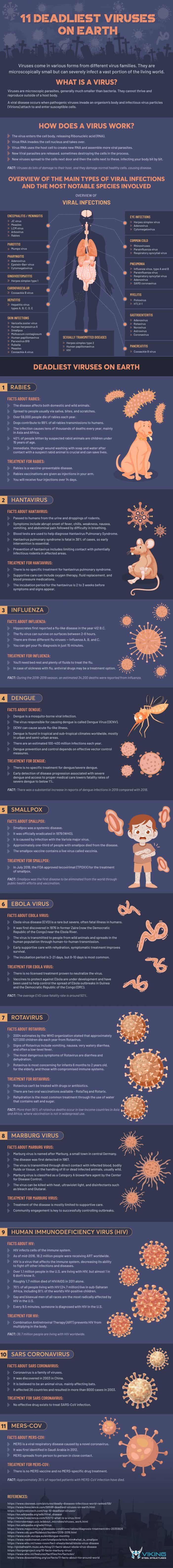 11 Deadliest Viruses