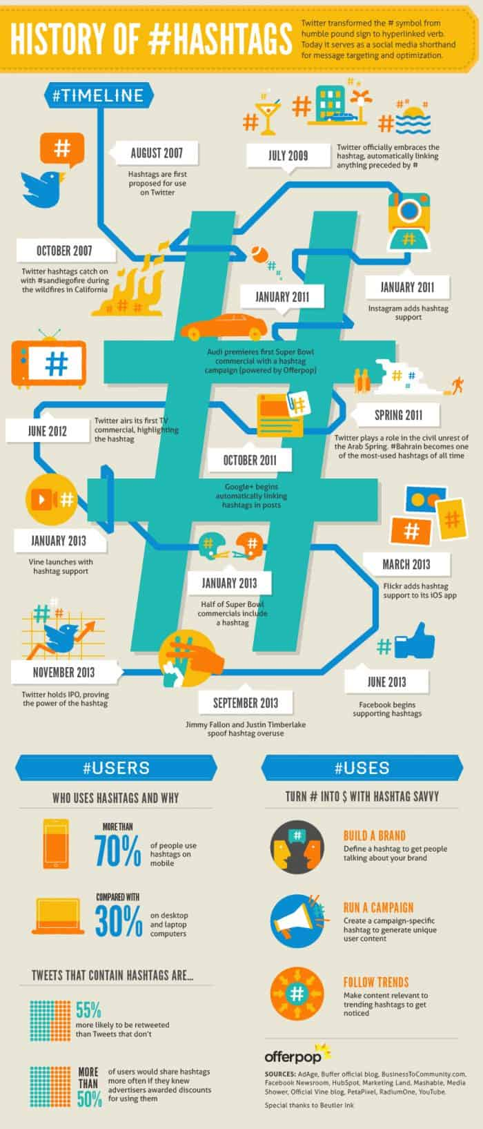 a brief history of how the hashtag started and how it has evolved