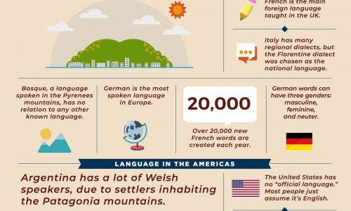 facts about languages