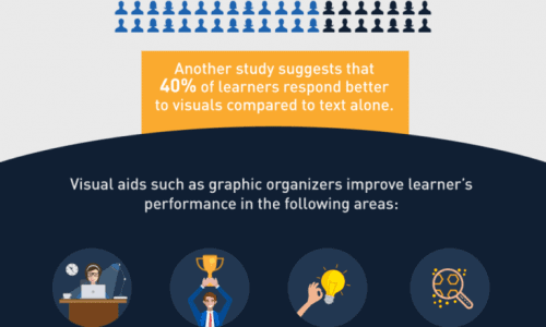 Using visuals online while teaching courses