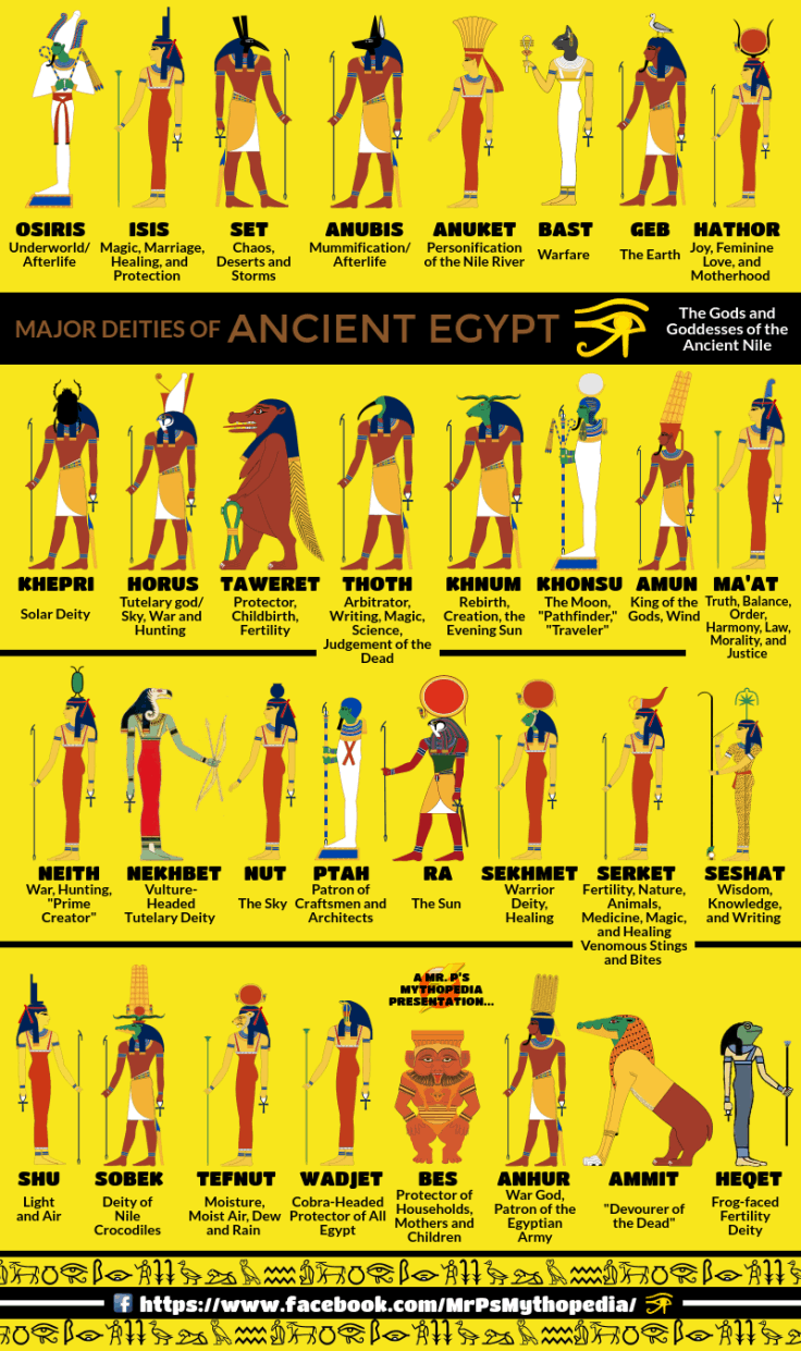 A Handy Guide To Ancient Egyptian Gods Daily Infographic