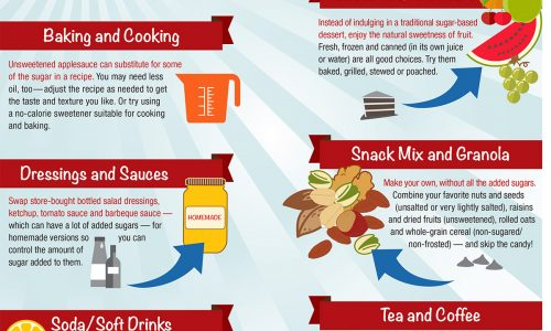 Cut sugar from your diet for good