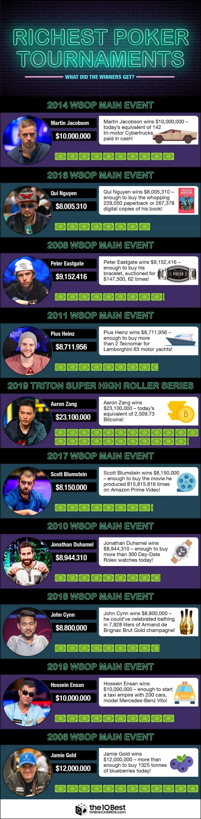 Top-10-Richest-Poker-Tournaments-and-Winners