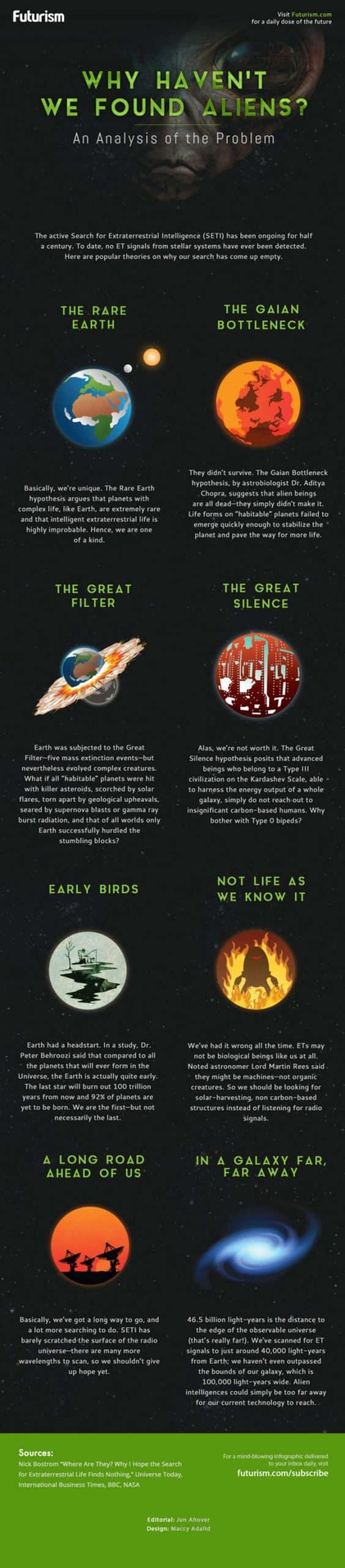 Why-Haven't-We-Found-Aliens