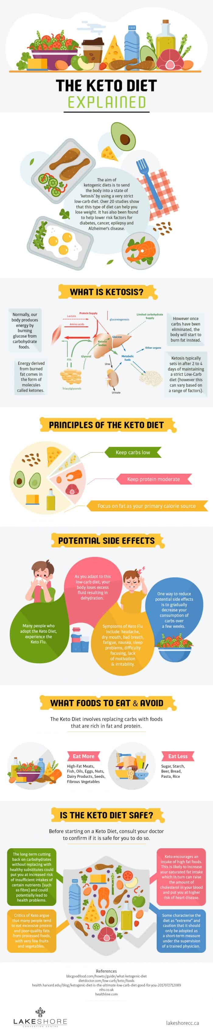 Keto diets and how to use it