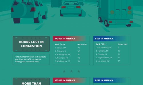 Best/Worst Commutes In America
