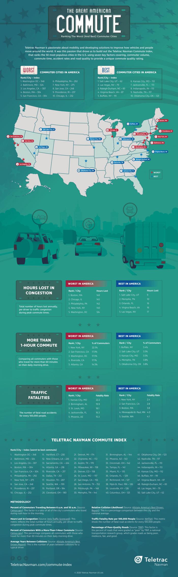 Best/Worst Commutes In America