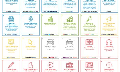 30 Ways To Earn Passive Income