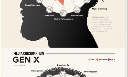 COVID-Media consumption