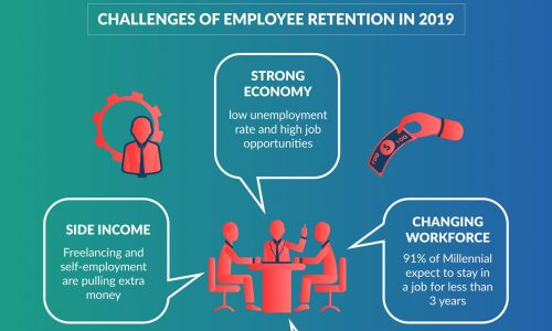 Strategies and challenges for job retention in business.