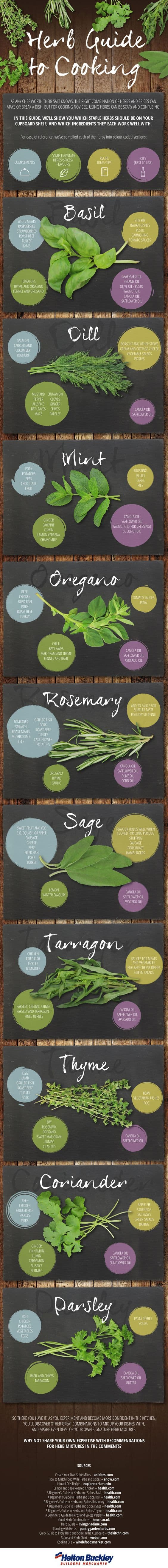 Guide to Using Herbs To Cook Delicious Healthy Meals